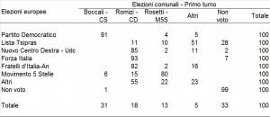 Flussi elettorali europee / comunali primo turno a Perugia