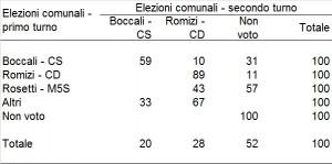 Flussi elettorali comunali primo turno / comunali secondo turno a Perugia